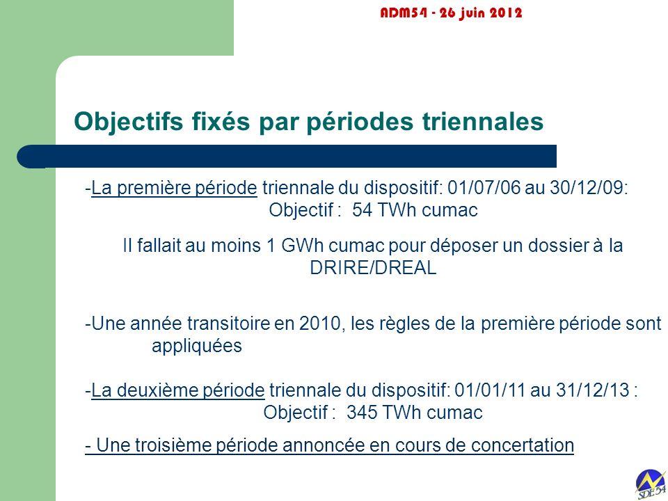Objectifs fixés par périodes triennales ADM54 - 26 juin 2012 -La première période triennale du dispositif: 01/07/06 au 30/12/09: Objectif : 54 TWh cum