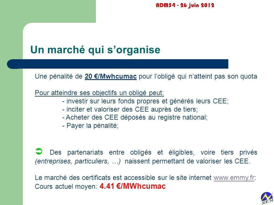Un marché qui sorganise ADM54 - 26 juin 2012 Une pénalité de 20 /Mwhcumac pour lobligé qui natteint pas son quota Pour atteindre ses objectifs un obli
