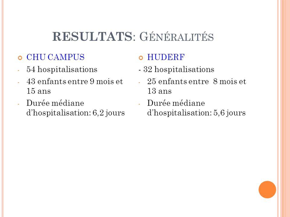 RESULTATS : G ÉNÉRALITÉS CHU CAMPUS - 54 hospitalisations - 43 enfants entre 9 mois et 15 ans - Durée médiane dhospitalisation: 6,2 jours HUDERF - 32