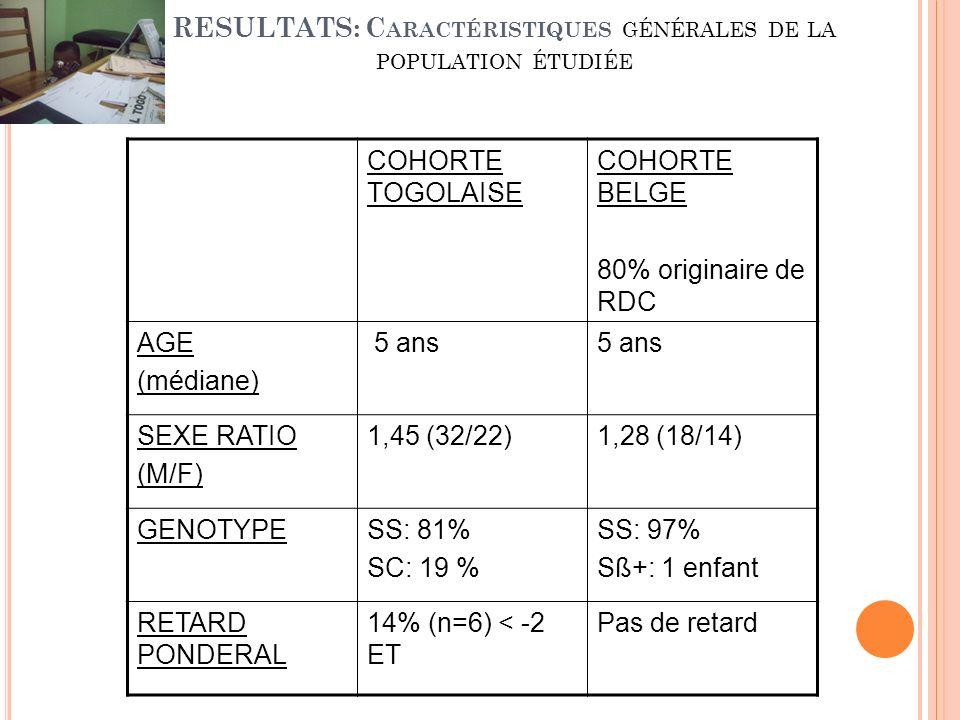 RESULTATS: C ARACTÉRISTIQUES GÉNÉRALES DE LA POPULATION ÉTUDIÉE COHORTE TOGOLAISE COHORTE BELGE 80% originaire de RDC AGE (médiane) 5 ans SEXE RATIO (