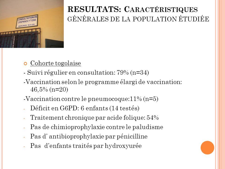 RESULTATS: C ARACTÉRISTIQUES GÉNÉRALES DE LA POPULATION ÉTUDIÉE Cohorte togolaise - Suivi régulier en consultation: 79% (n=34) -Vaccination selon le p
