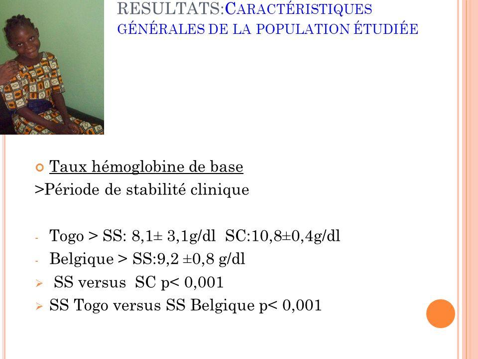 RESULTATS:C ARACTÉRISTIQUES GÉNÉRALES DE LA POPULATION ÉTUDIÉE Taux hémoglobine de base >Période de stabilité clinique - Togo > SS: 8,1± 3,1g/dl SC:10