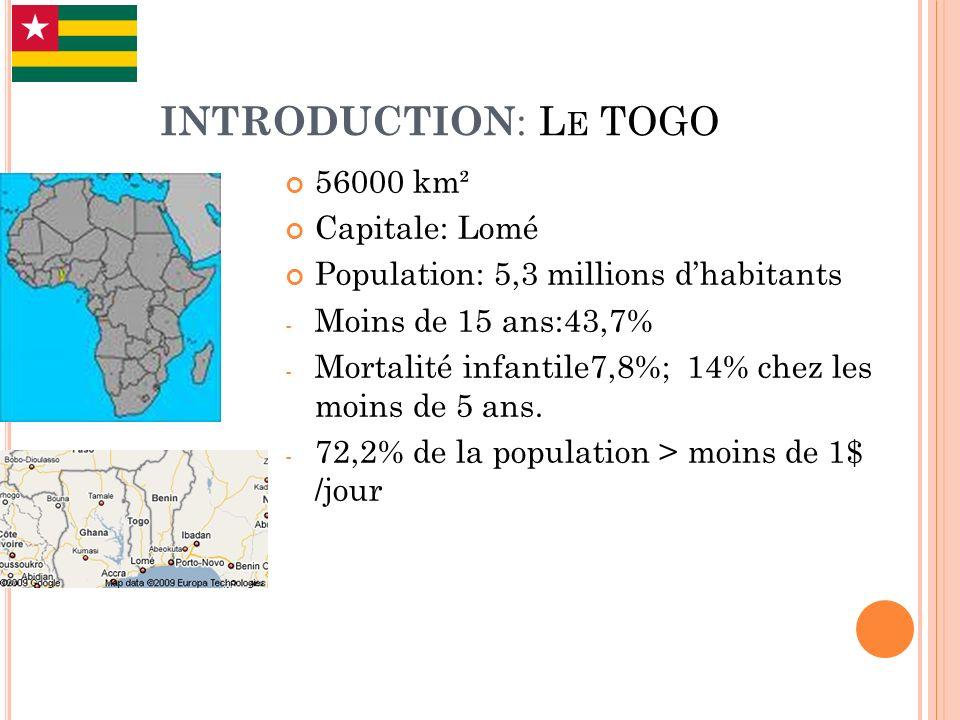 INTRODUCTION : L E TOGO 56000 km² Capitale: Lomé Population: 5,3 millions dhabitants - Moins de 15 ans:43,7% - Mortalité infantile7,8%; 14% chez les m