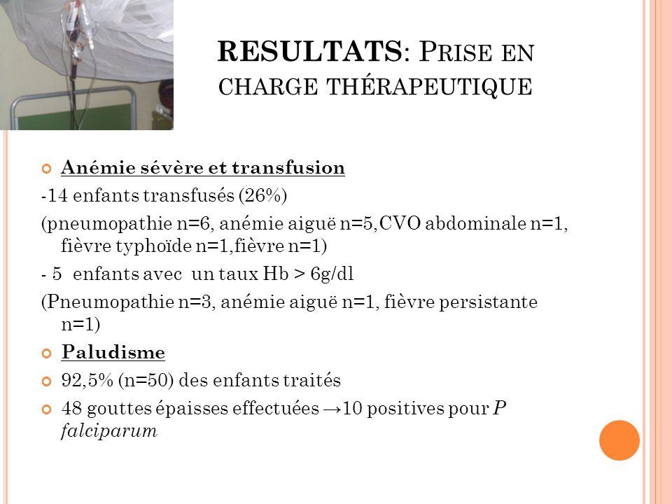 RESULTATS : P RISE EN CHARGE THÉRAPEUTIQUE Anémie sévère et transfusion -14 enfants transfusés (26%) (pneumopathie n=6, anémie aiguë n=5,CVO abdominal