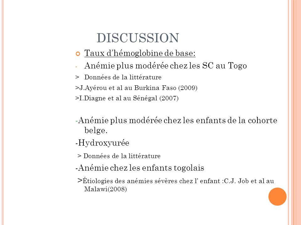 DISCUSSION Taux dhémoglobine de base: - Anémie plus modérée chez les SC au Togo > Données de la littérature >J.Ayérou et al au Burkina Faso (2009) >I.