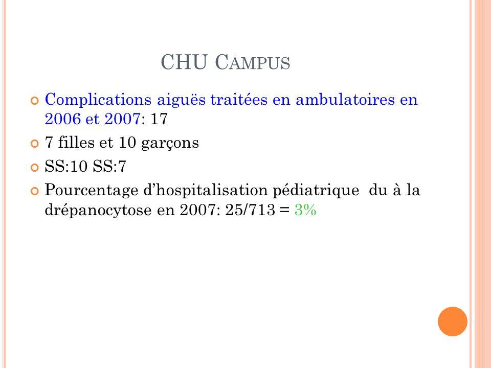 CHU C AMPUS Complications aiguës traitées en ambulatoires en 2006 et 2007: 17 7 filles et 10 garçons SS:10 SS:7 Pourcentage dhospitalisation pédiatriq