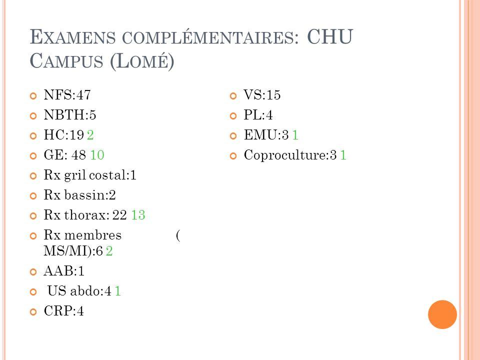 E XAMENS COMPLÉMENTAIRES : CHU C AMPUS (L OMÉ ) NFS:47 NBTH:5 HC:19 2 GE: 48 10 Rx gril costal:1 Rx bassin:2 Rx thorax: 22 13 Rx membres ( MS/MI):6 2
