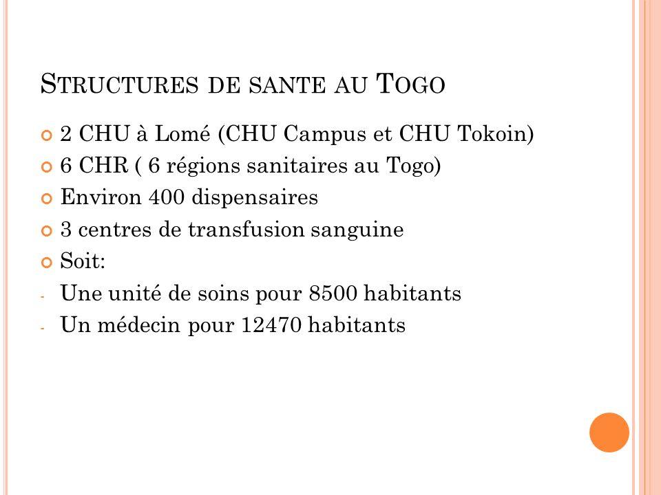 S TRUCTURES DE SANTE AU T OGO 2 CHU à Lomé (CHU Campus et CHU Tokoin) 6 CHR ( 6 régions sanitaires au Togo) Environ 400 dispensaires 3 centres de tran