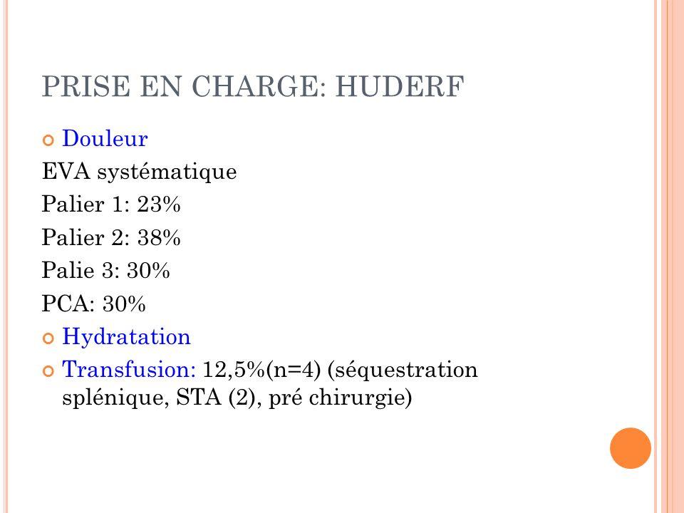 PRISE EN CHARGE: HUDERF Douleur EVA systématique Palier 1: 23% Palier 2: 38% Palie 3: 30% PCA: 30% Hydratation Transfusion: 12,5%(n=4) (séquestration