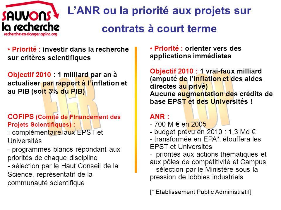 Priorité : investir dans la recherche sur critères scientifiques Objectif 2010 : 1 milliard par an à actualiser par rapport à linflation et au PIB (soit 3% du PIB) COFIPS (Comité de FInancement des Projets Scientifiques) : - complémentaire aux EPST et Universités - programmes blancs répondant aux priorités de chaque discipline - sélection par le Haut Conseil de la Science, représentatif de la communauté scientifique LANR ou la priorité aux projets sur contrats à court terme Priorité : orienter vers des applications immédiates Objectif 2010 : 1 vrai-faux milliard (amputé de linflation et des aides directes au privé) Aucune augmentation des crédits de base EPST et des Universités .