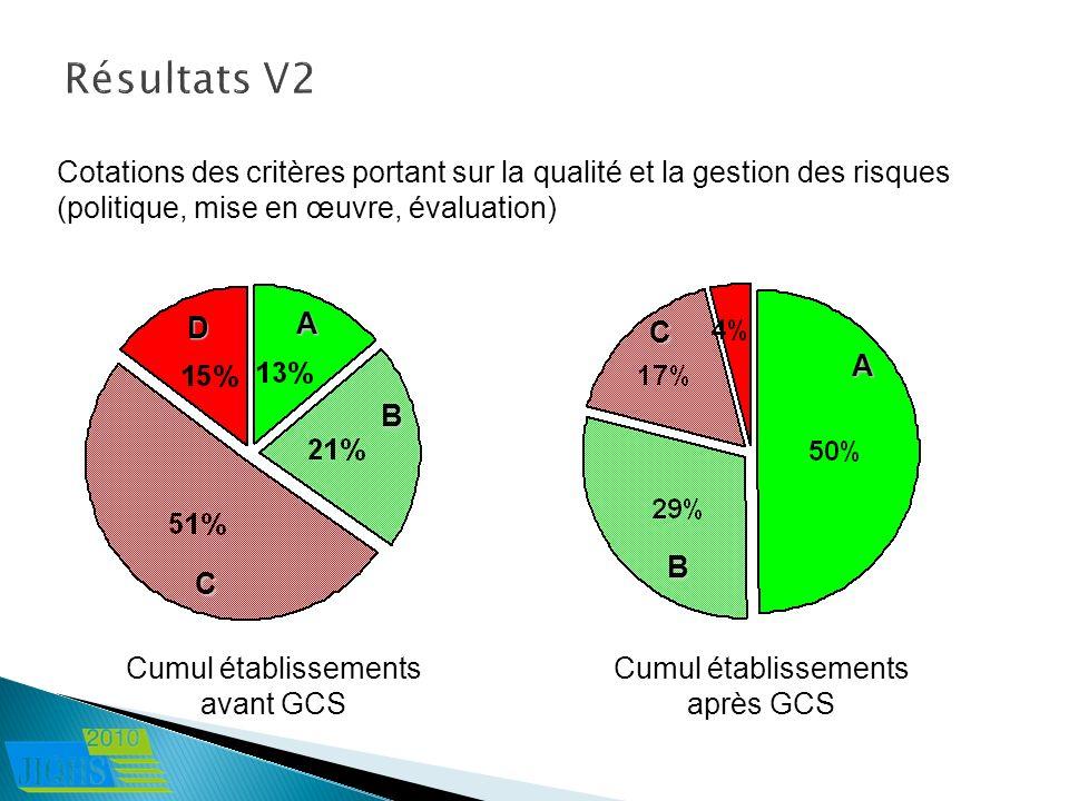 Cotations des critères portant sur la qualité et la gestion des risques (politique, mise en œuvre, évaluation) Cumul établissements avant GCS Cumul ét