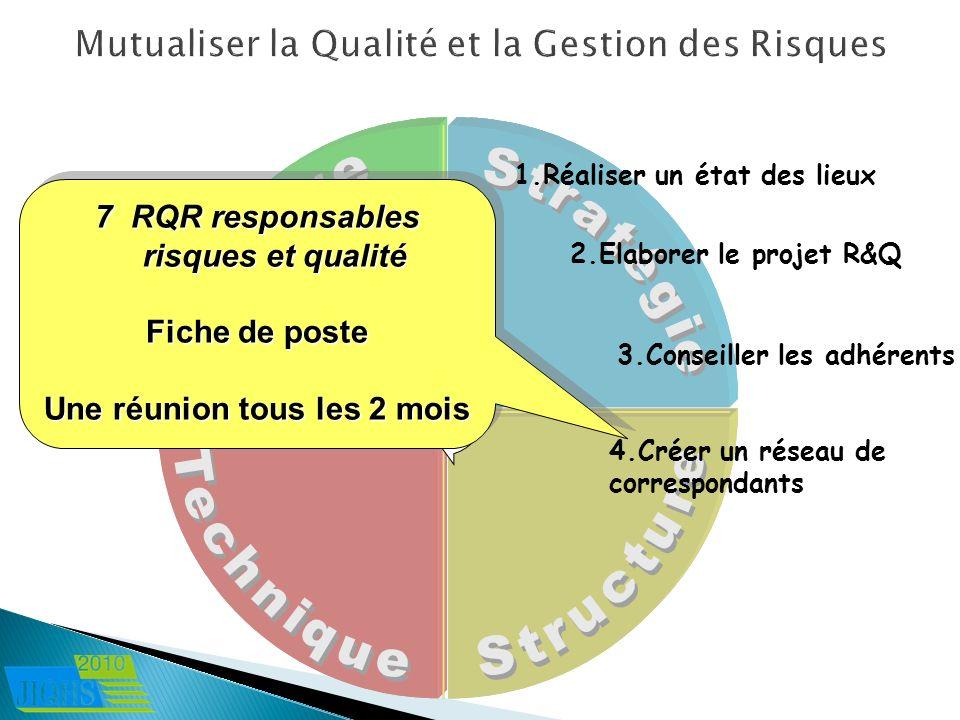 4.Créer un réseau de correspondants 1.Réaliser un état des lieux 2.Elaborer le projet R&Q 3.Conseiller les adhérents 7RQR responsables risques et qual