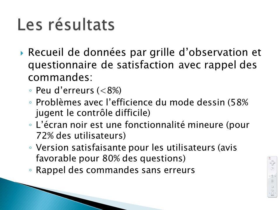 Recueil de données par grille dobservation et questionnaire de satisfaction avec rappel des commandes: Peu derreurs (<8%) Problèmes avec lefficience d