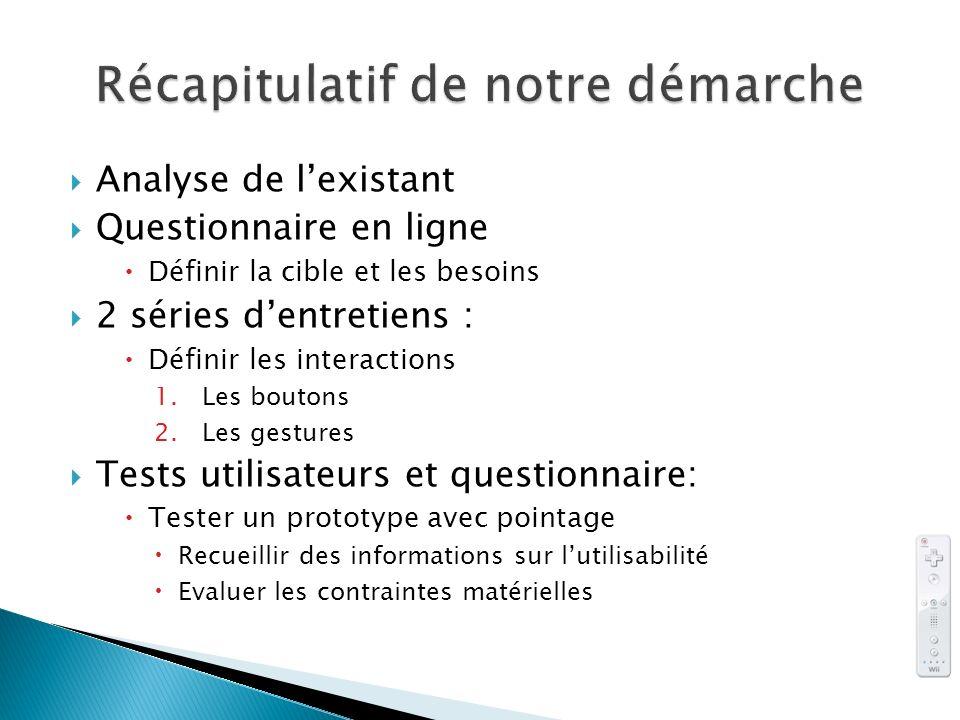 Analyse de lexistant Questionnaire en ligne Définir la cible et les besoins 2 séries dentretiens : Définir les interactions 1.Les boutons 2.Les gestur