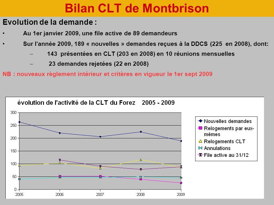 Bilan CLT de Montbrison Evolution de la demande : Au 1er janvier 2009, une file active de 89 demandeurs Sur l année 2009, 189 « nouvelles » demandes reçues à la DDCS (225 en 2008), dont: – 143 présentées en CLT (203 en 2008) en 10 réunions mensuelles – 23 demandes rejetées (22 en 2008) NB : nouveaux règlement intérieur et critères en vigueur le 1er sept 2009