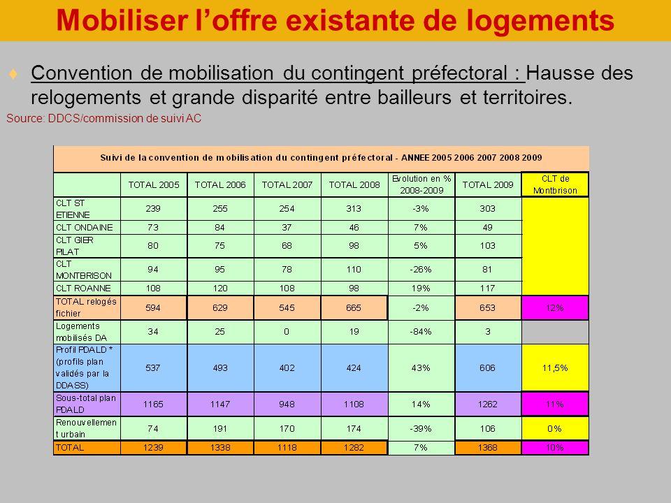 Mobiliser loffre existante de logements Convention de mobilisation du contingent préfectoral : Hausse des relogements et grande disparité entre bailleurs et territoires.