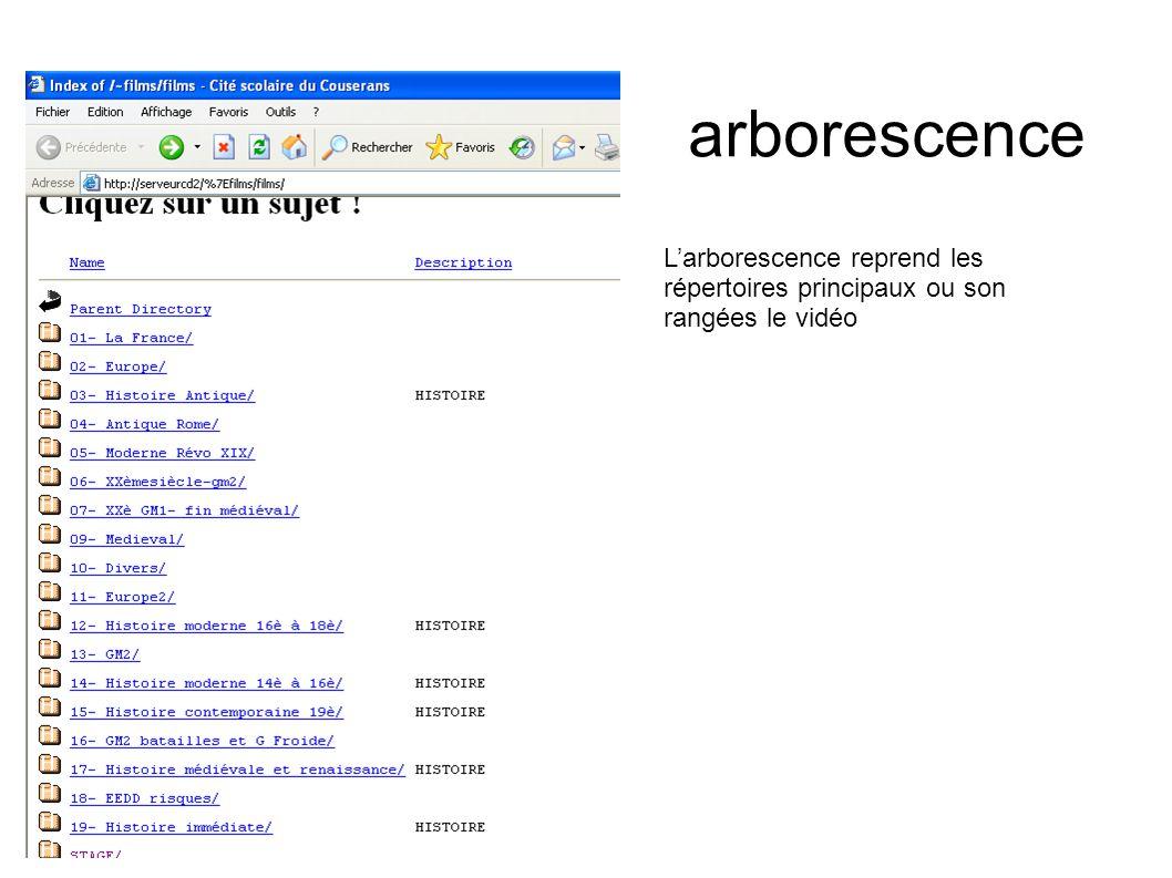 arborescence Larborescence reprend les répertoires principaux ou son rangées le vidéo