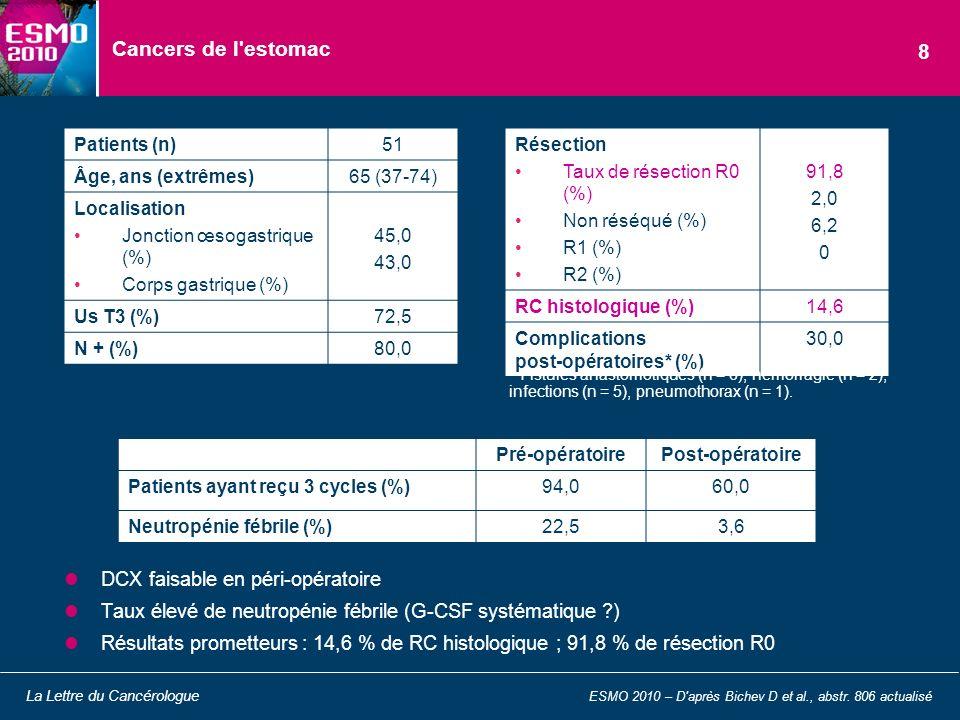 DCX faisable en péri-opératoire Taux élevé de neutropénie fébrile (G-CSF systématique ?) Résultats prometteurs : 14,6 % de RC histologique ; 91,8 % de
