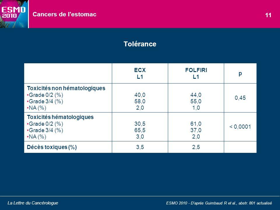 Cancers de l'estomac Tolérance ESMO 2010 - Daprès Guimbaud R et al., abstr. 801 actualisé La Lettre du Cancérologue 11 ECX L1 FOLFIRI L1 p Toxicités n
