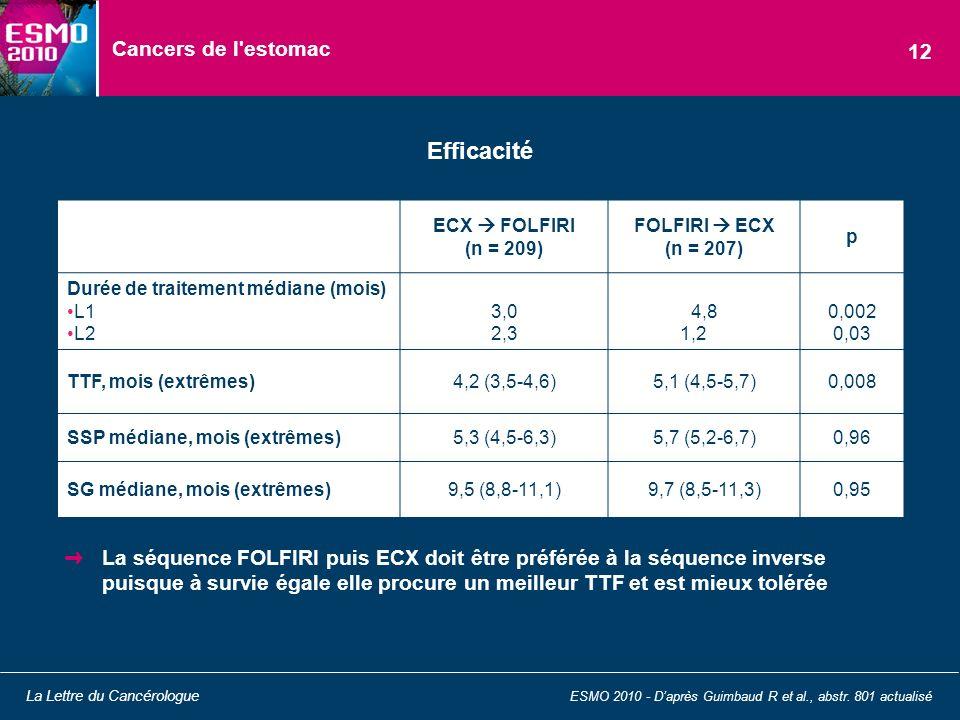 Cancers de l'estomac La séquence FOLFIRI puis ECX doit être préférée à la séquence inverse puisque à survie égale elle procure un meilleur TTF et est