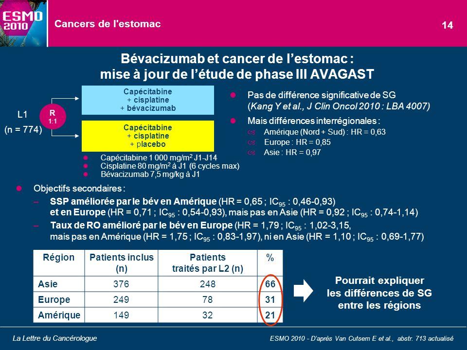 Cancers de l'estomac Objectifs secondaires : –SSP améliorée par le bév en Amérique (HR = 0,65 ; IC 95 : 0,46-0,93) et en Europe (HR = 0,71 ; IC 95 : 0