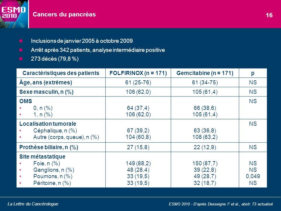 Cancers du pancréas Inclusions de janvier 2005 à octobre 2009 Arrêt après 342 patients, analyse intermédiaire positive 273 décès (79,8 %) ESMO 2010 -