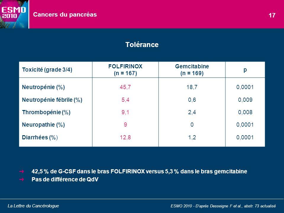 Cancers du pancréas 42,5 % de G-CSF dans le bras FOLFIRINOX versus 5,3 % dans le bras gemcitabine Pas de différence de QdV Tolérance ESMO 2010 - Daprè