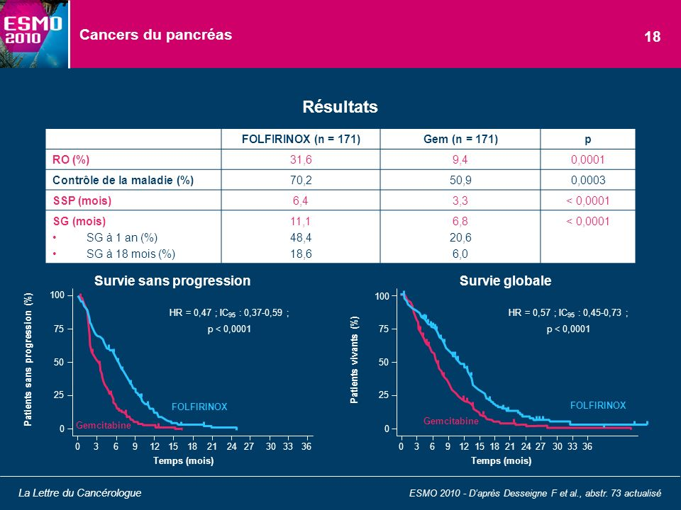 Cancers du pancréas Résultats ESMO 2010 - Daprès Desseigne F et al., abstr. 73 actualisé La Lettre du Cancérologue 18 FOLFIRINOX (n = 171)Gem (n = 171