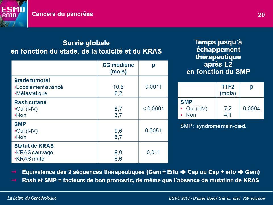Cancers du pancréas Équivalence des 2 séquences thérapeutiques (Gem + Erlo Cap ou Cap + erlo Gem) Rash et SMP = facteurs de bon pronostic, de même que