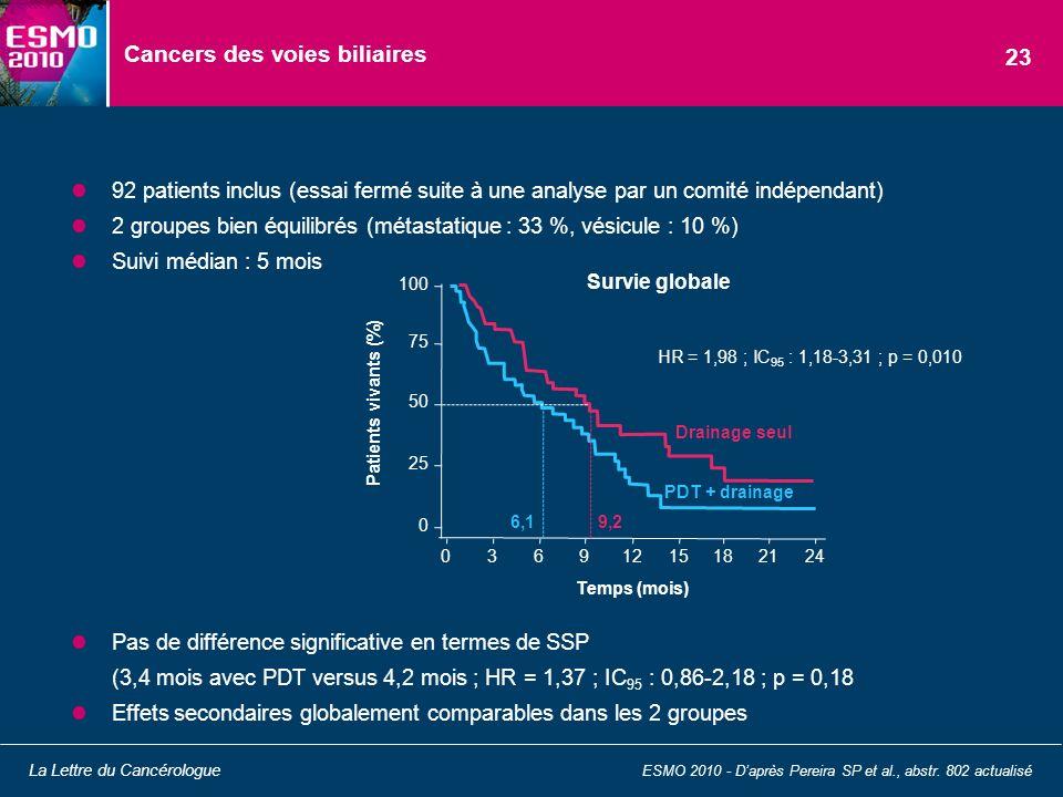Cancers des voies biliaires 92 patients inclus (essai fermé suite à une analyse par un comité indépendant) 2 groupes bien équilibrés (métastatique : 3