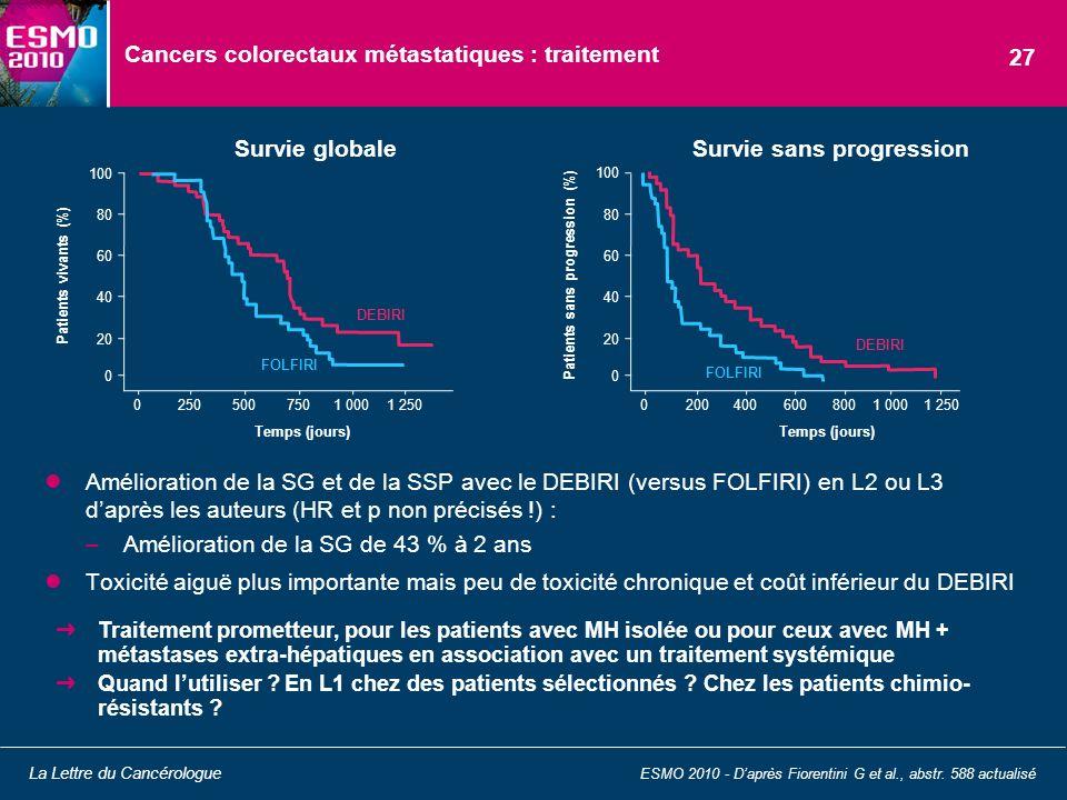 Amélioration de la SG et de la SSP avec le DEBIRI (versus FOLFIRI) en L2 ou L3 daprès les auteurs (HR et p non précisés !) : –Amélioration de la SG de