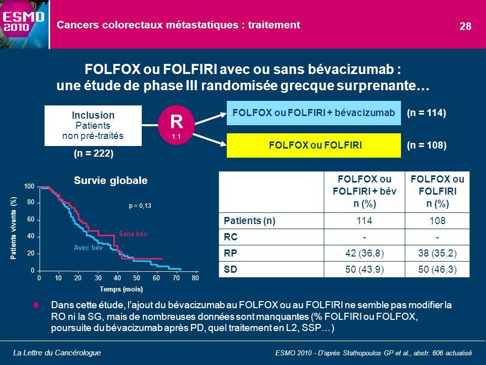 Cancers colorectaux métastatiques : traitement Dans cette étude, lajout du bévacizumab au FOLFOX ou au FOLFIRI ne semble pas modifier la RO ni la SG,