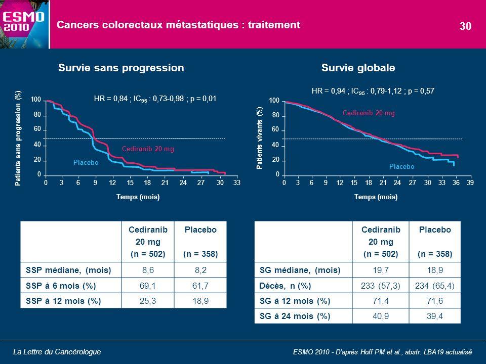 Cancers colorectaux métastatiques : traitement ESMO 2010 - Daprès Hoff PM et al., abstr. LBA19 actualisé La Lettre du Cancérologue 30 Survie sans prog
