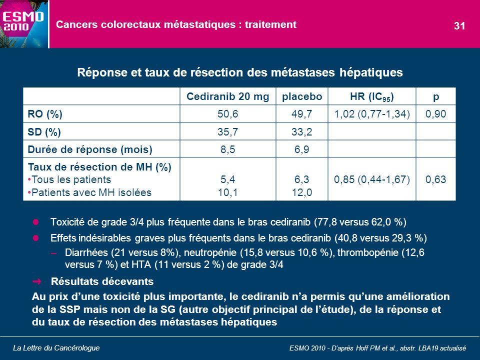 Cancers colorectaux métastatiques : traitement Toxicité de grade 3/4 plus fréquente dans le bras cediranib (77,8 versus 62,0 %) Effets indésirables gr