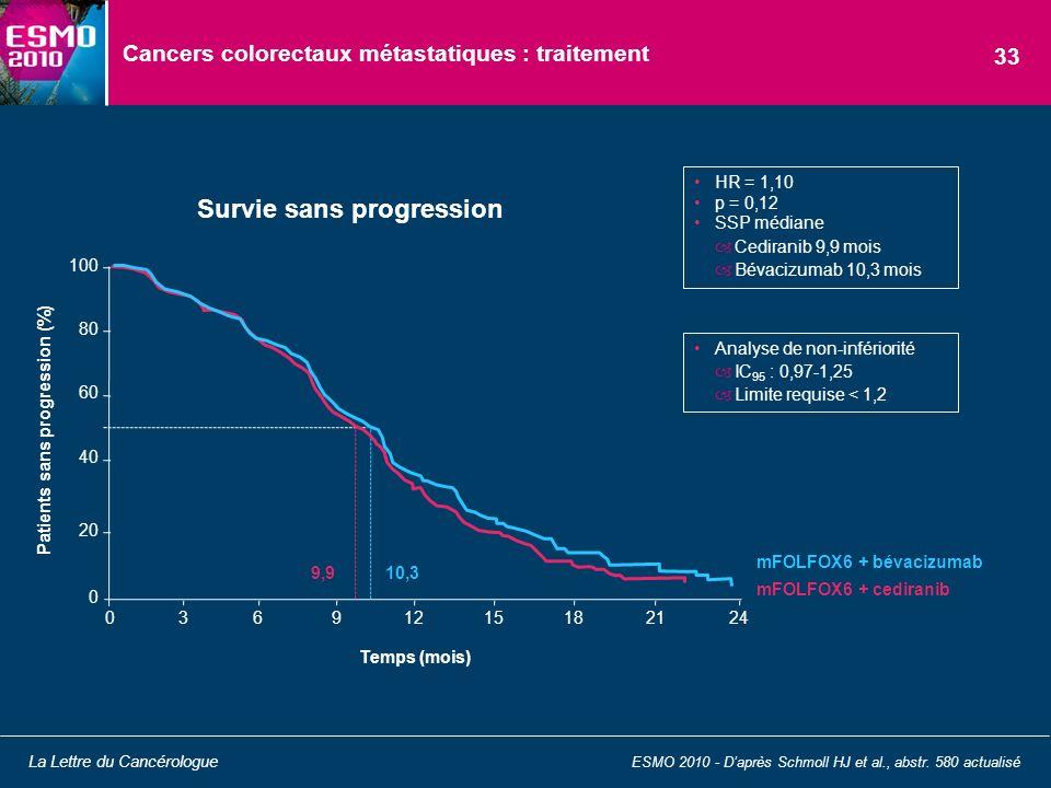 Cancers colorectaux métastatiques : traitement Survie sans progression ESMO 2010 - Daprès Schmoll HJ et al., abstr. 580 actualisé La Lettre du Cancéro