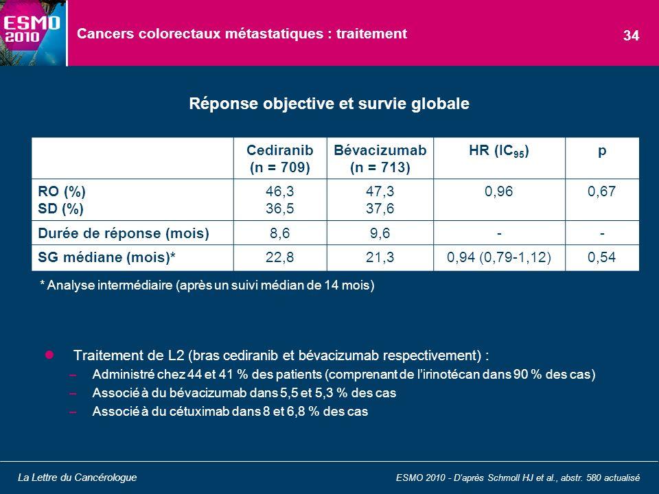 Cancers colorectaux métastatiques : traitement Traitement de L2 (bras cediranib et bévacizumab respectivement ) : –Administré chez 44 et 41 % des pati