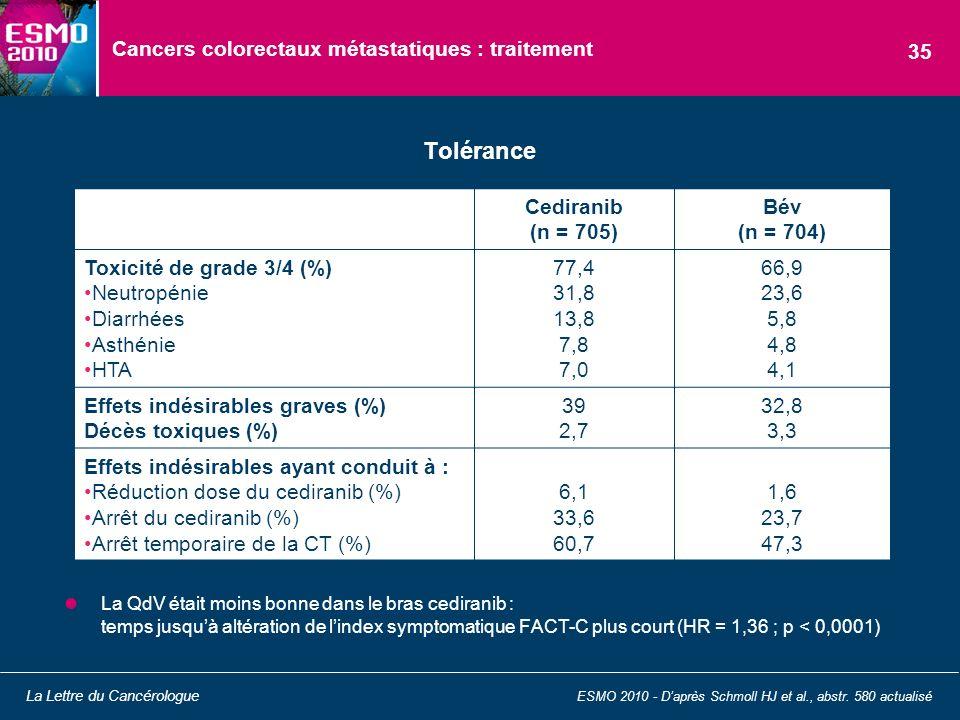 Cancers colorectaux métastatiques : traitement La QdV était moins bonne dans le bras cediranib : temps jusquà altération de lindex symptomatique FACT-