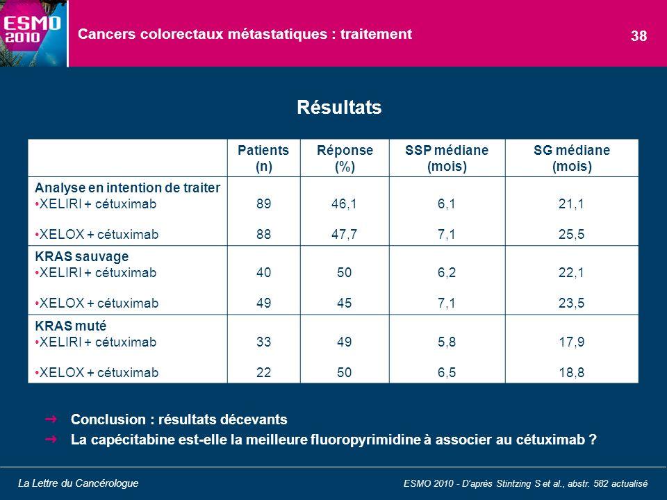 Cancers colorectaux métastatiques : traitement Conclusion : résultats décevants La capécitabine est-elle la meilleure fluoropyrimidine à associer au c