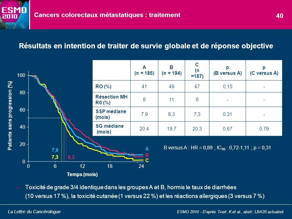 Cancers colorectaux métastatiques : traitement –Toxicité de grade 3/4 identique dans les groupes A et B, hormis le taux de diarrhées (10 versus 17 %),