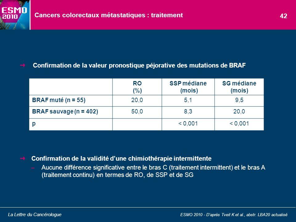 Cancers colorectaux métastatiques : traitement Confirmation de la valeur pronostique péjorative des mutations de BRAF ESMO 2010 - Daprès Tveit K et al