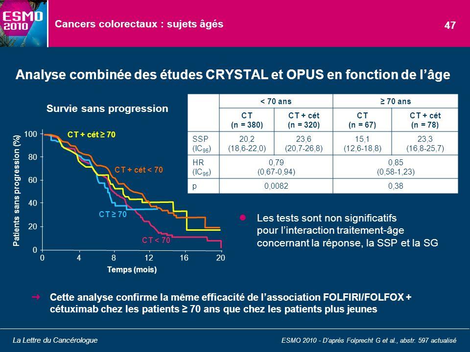 Cancers colorectaux : sujets âgés Cette analyse confirme la même efficacité de lassociation FOLFIRI/FOLFOX + cétuximab chez les patients 70 ans que ch