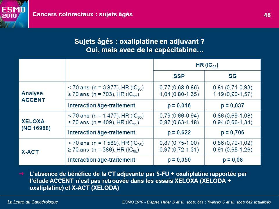 Cancers colorectaux : sujets âgés Sujets âgés : oxaliplatine en adjuvant ? Oui, mais avec de la capécitabine… ESMO 2010 - Daprès Haller D et al., abst
