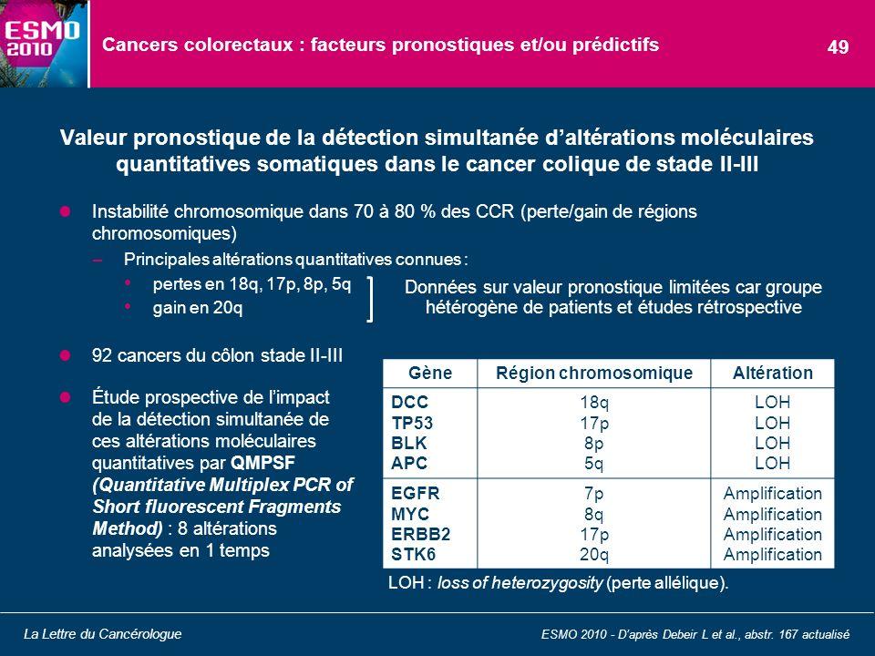 Cancers colorectaux : facteurs pronostiques et/ou prédictifs Instabilité chromosomique dans 70 à 80 % des CCR (perte/gain de régions chromosomiques) –