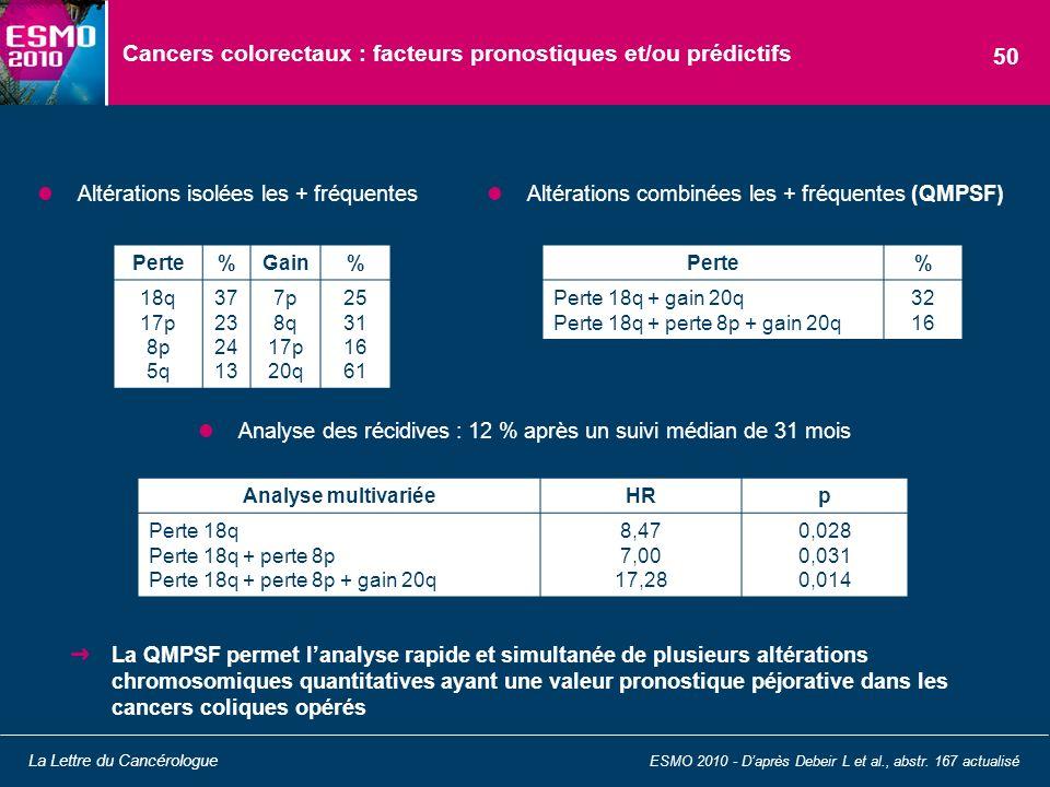 Cancers colorectaux : facteurs pronostiques et/ou prédictifs Analyse des récidives : 12 % après un suivi médian de 31 mois ESMO 2010 - Daprès Debeir L
