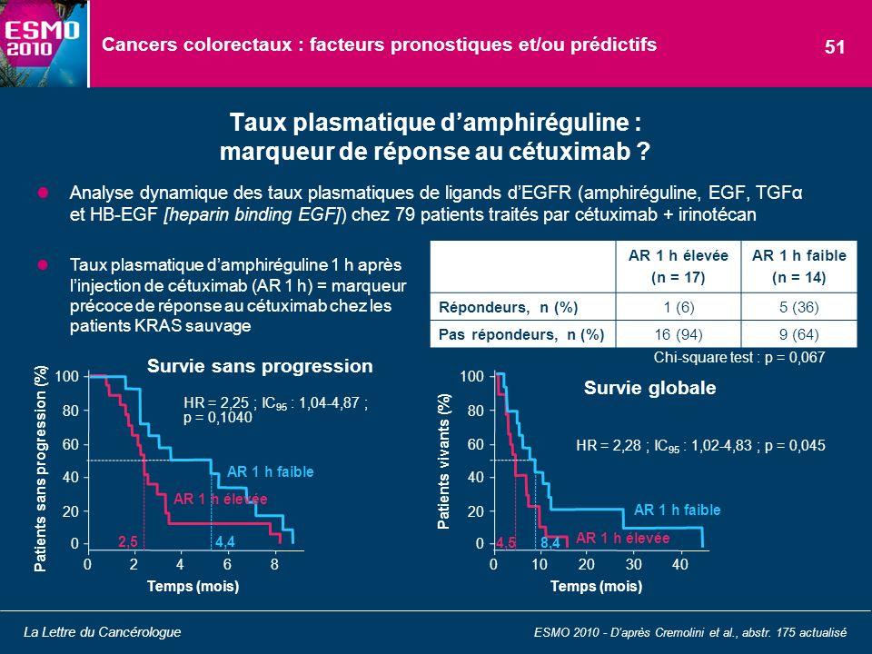 Cancers colorectaux : facteurs pronostiques et/ou prédictifs Analyse dynamique des taux plasmatiques de ligands dEGFR (amphiréguline, EGF, TGFα et HB-