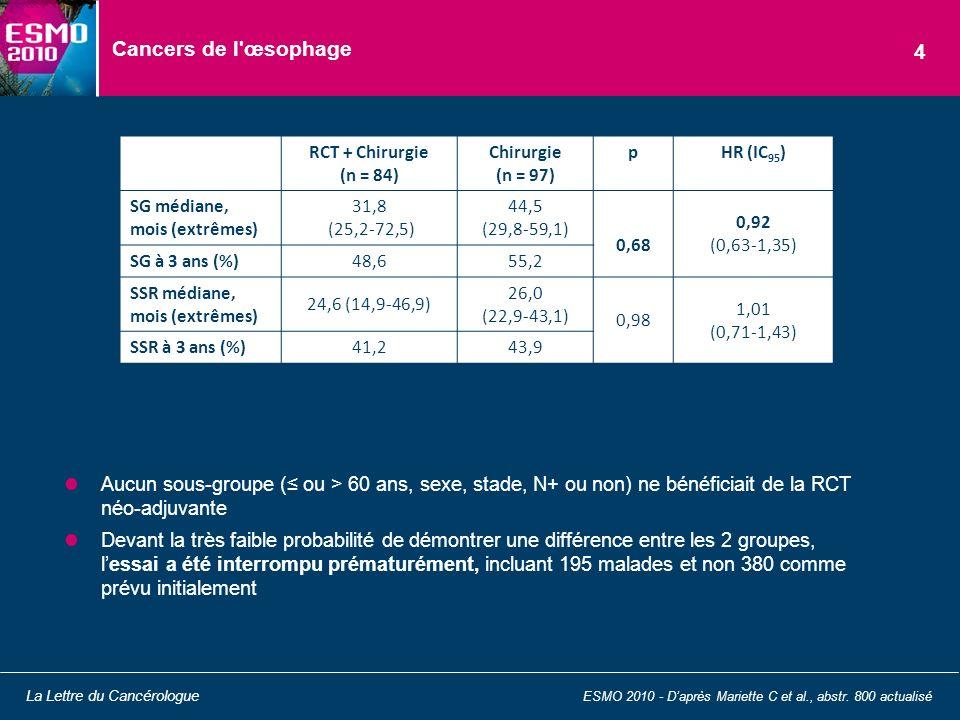 Cancers de l'œsophage Aucun sous-groupe ( ou > 60 ans, sexe, stade, N+ ou non) ne bénéficiait de la RCT néo-adjuvante Devant la très faible probabilit