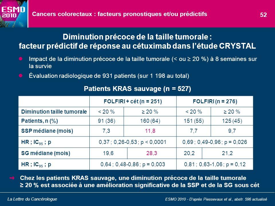 Cancers colorectaux : facteurs pronostiques et/ou prédictifs Impact de la diminution précoce de la taille tumorale (< ou 20 %) à 8 semaines sur la sur