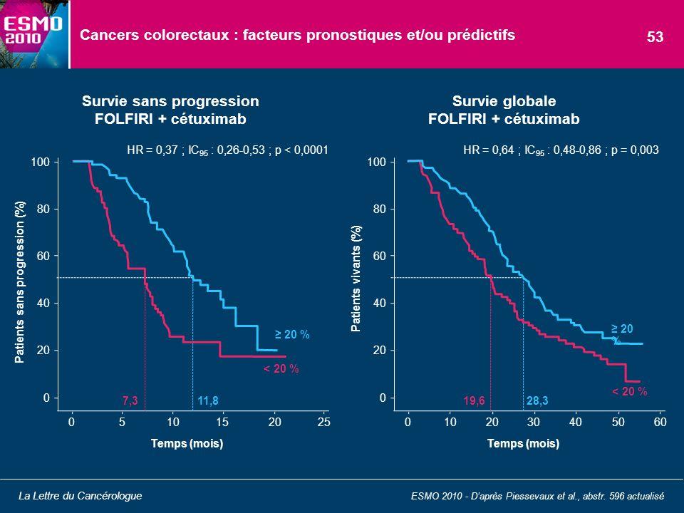 Cancers colorectaux : facteurs pronostiques et/ou prédictifs ESMO 2010 - Daprès Piessevaux et al., abstr. 596 actualisé La Lettre du Cancérologue 53 8
