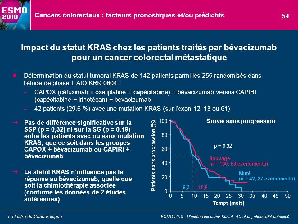 Cancers colorectaux : facteurs pronostiques et/ou prédictifs Détermination du statut tumoral KRAS de 142 patients parmi les 255 randomisés dans létude