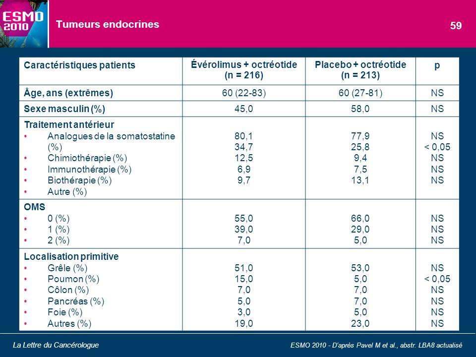 Tumeurs endocrines ESMO 2010 - Daprès Pavel M et al., abstr. LBA8 actualisé La Lettre du Cancérologue 59 Caractéristiques patients Évérolimus + octréo